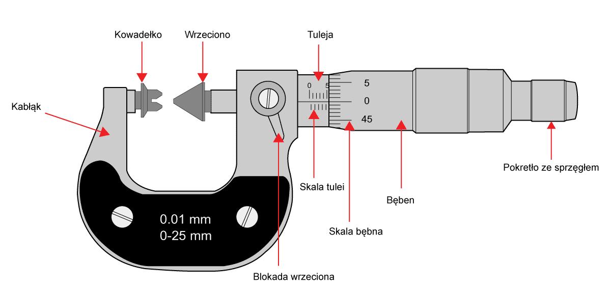 Budowa mikrometru