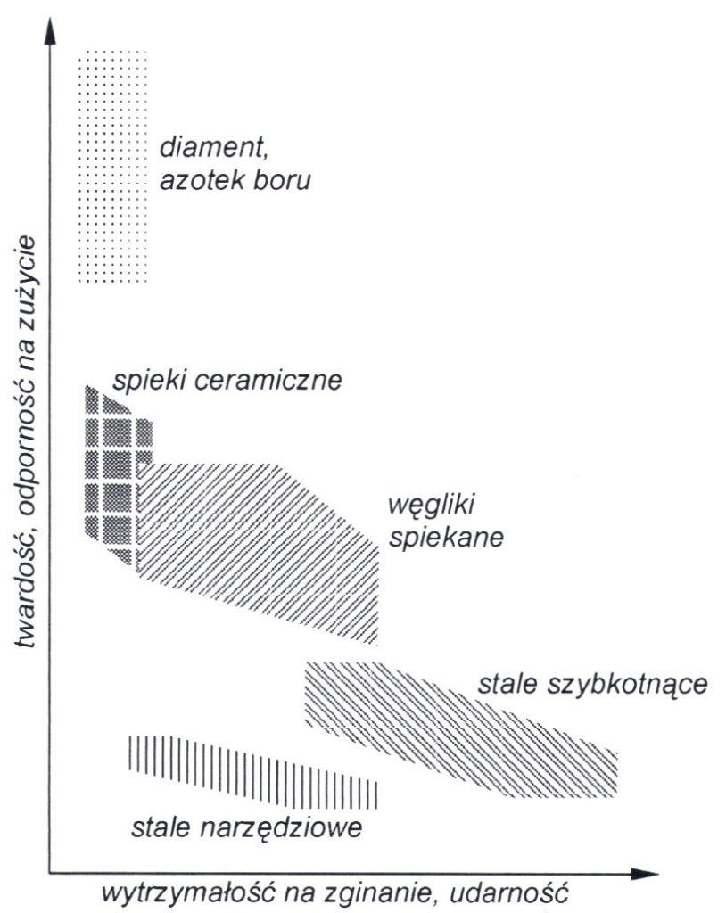 Wykres właściwości materiałów narzędziowych