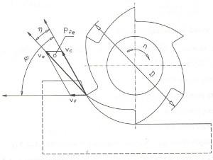 Parametry skrawania