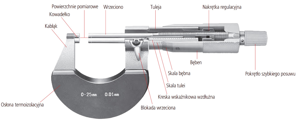 mikrometr budowa