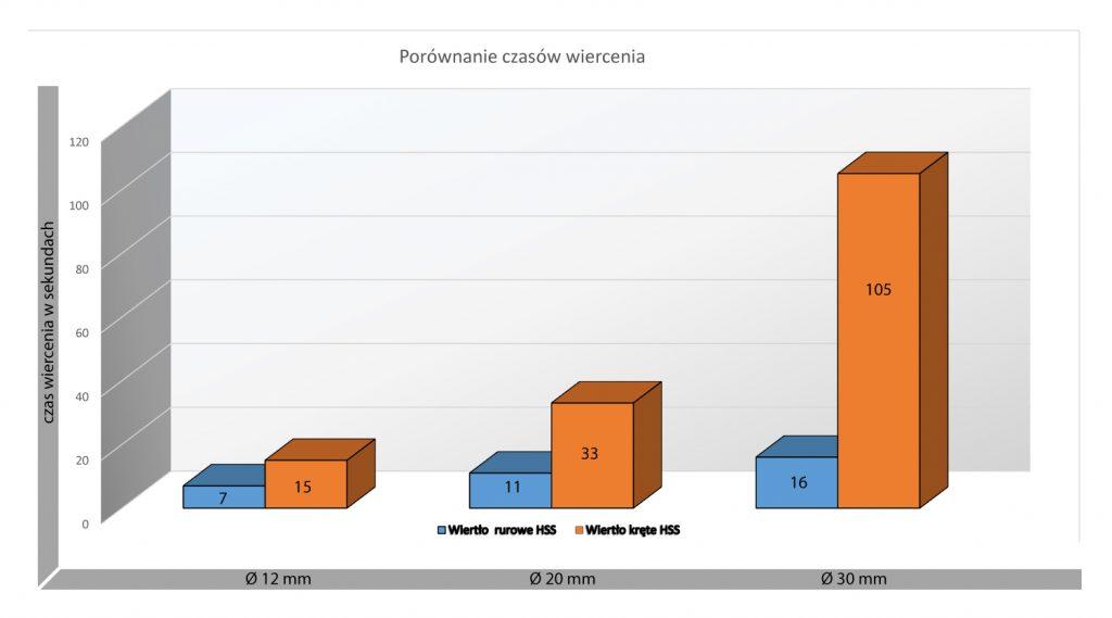 Wykres porównanie czasów wiercenia