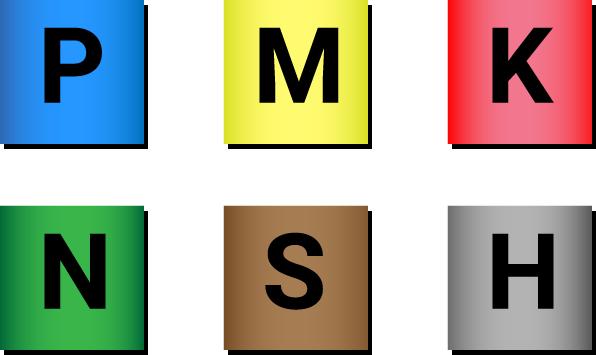 Podział materiałowy ISO