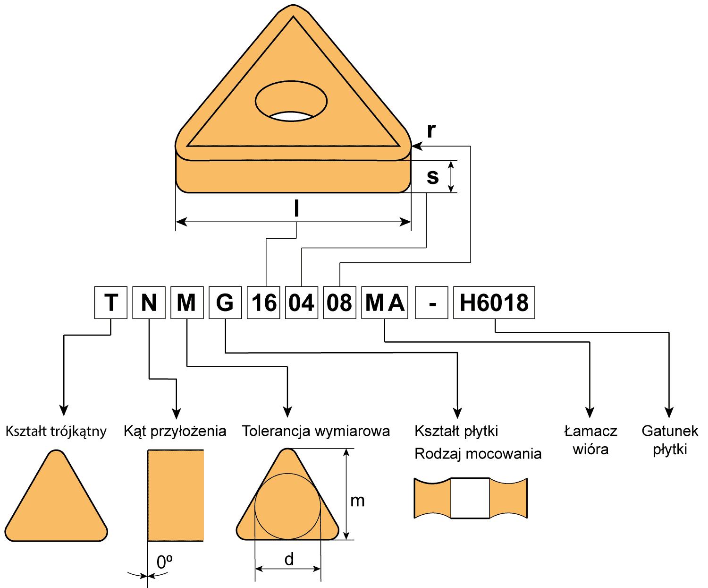 Oznaczenie płytek tokarskich TNMG