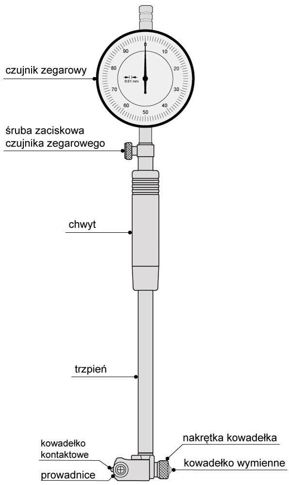 Budowa średnicówki zegarowej