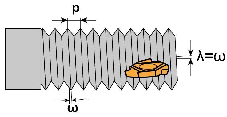 Pochylenie linii śrubowej
